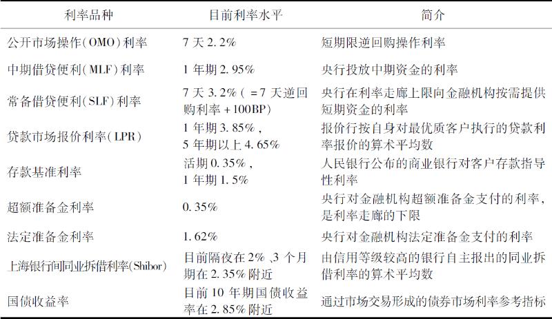 表1 我国主要利率品种
