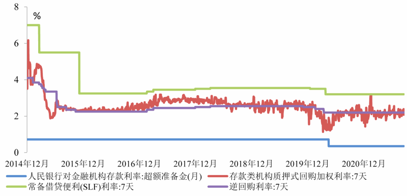 图2 短期政策利率和利率走廊