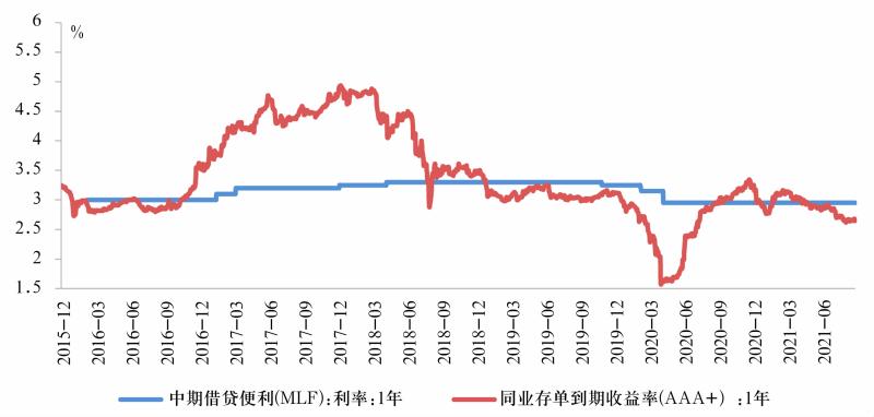 图3 中期政策利率和同业存单利率
