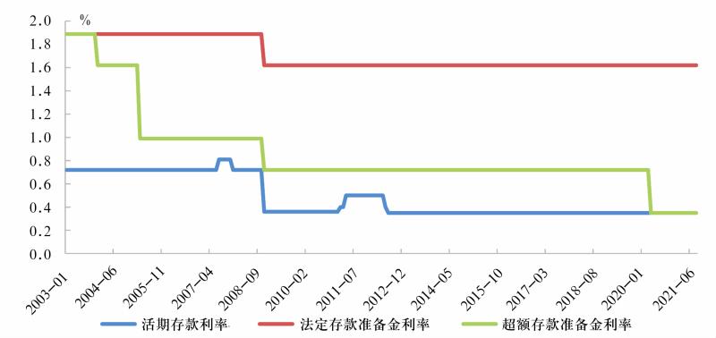 图5 存款准备金利率