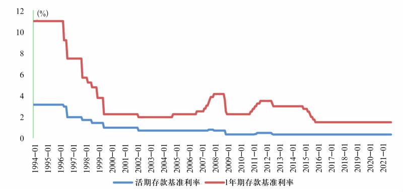 图6 存款基准利率