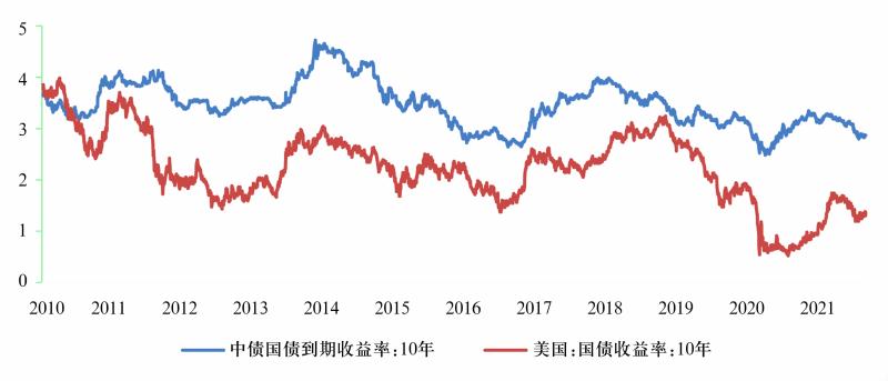 图8 中美10年期国债收益率
